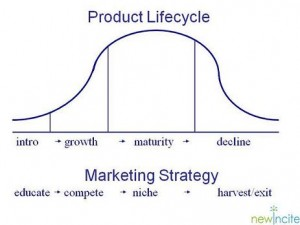 Product life cycle marketing strategies mediapartners tv