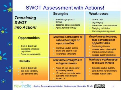 SWOT with Actions