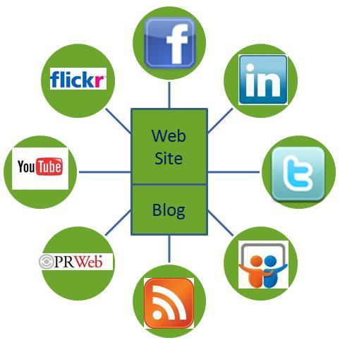 Social Media Marketing Machine