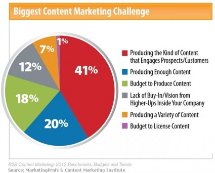 B2B Marketing Content Challenges