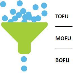 Got MOFU?