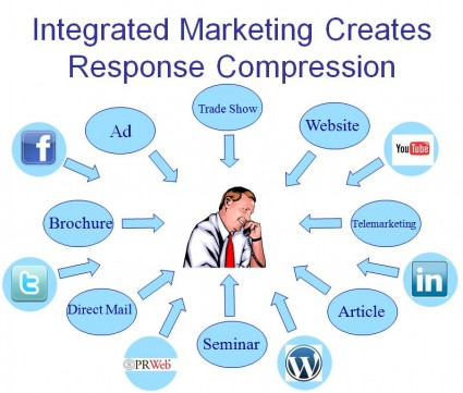 Marketing Response Compression