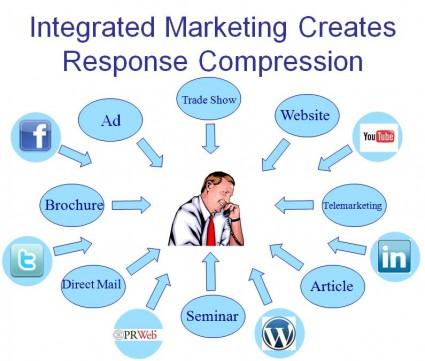 Marketing Response Compression