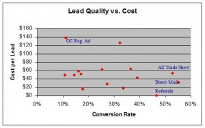 Lead Conversion vs Cost