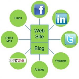 B2b Hub and Spoke Marketing System