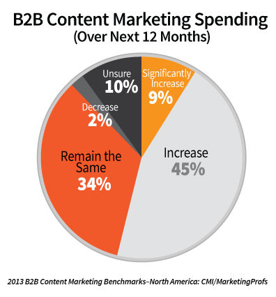 MarketingProfs and CMI Study