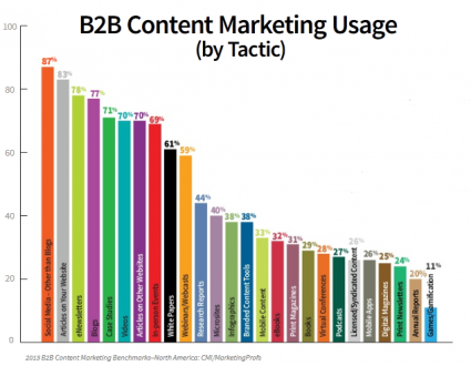 2013 B2B Content Marketing Benchmarks, Budgets and Trends