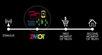Google's Zero Moment of Truth