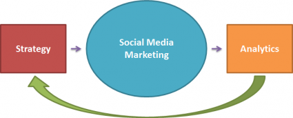 B2B Strategic Social Media