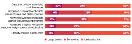 IBM CMO Study