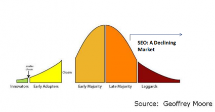 Technology Adoption Lifecycle SEO