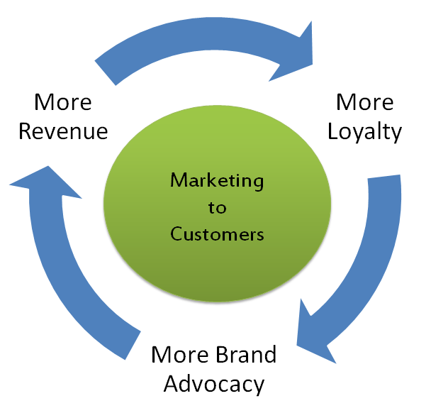 marketing mix and customer loyalty I relationship marketing strategies and customer loyalty: a case of the mobile telecommunication industry in kenya omenye jacqueline a research project submitted in partial fulfilment of the.