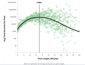 Blog Post Length in Minutes by Medium