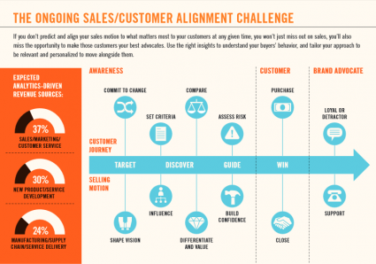 HBR Infographic Winning Sales in a Buyer Empowered World