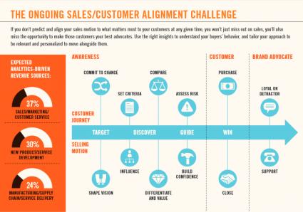 HBR Infographic Winning Sales in a Buyer Empowered World