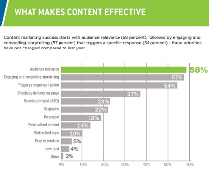 What Makes Content Effective