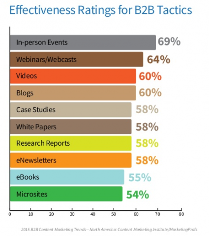 2015 CMI Survey effectiveness of marketing tactics