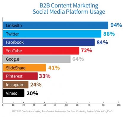 2015 CMI Survey top SM platforms