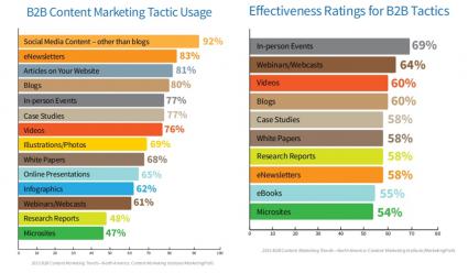 B2B Content Marketing 2015 Usage versus Effectiveness