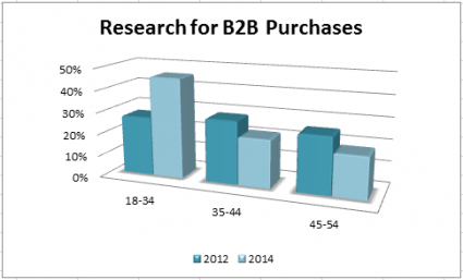 B2B Purchase Research